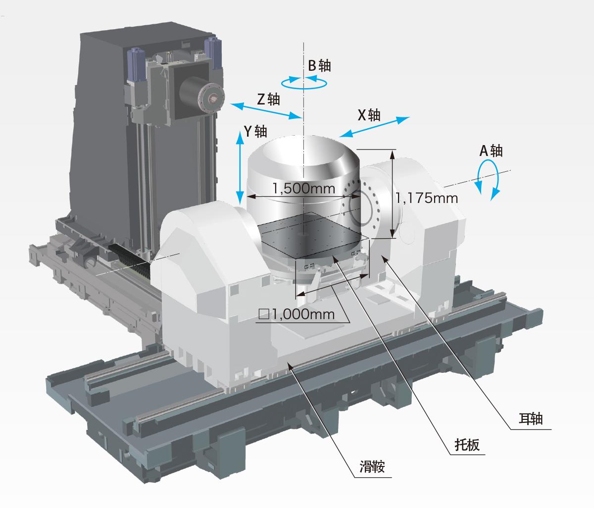 依靠5轴加工提高大型复杂形状零部件的生产率 ø1,500mm 1,175mm □1,000mm