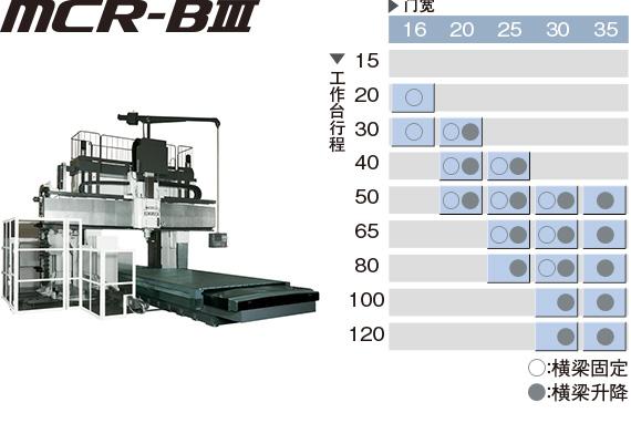 高功能、高精度 MCR-BⅢ