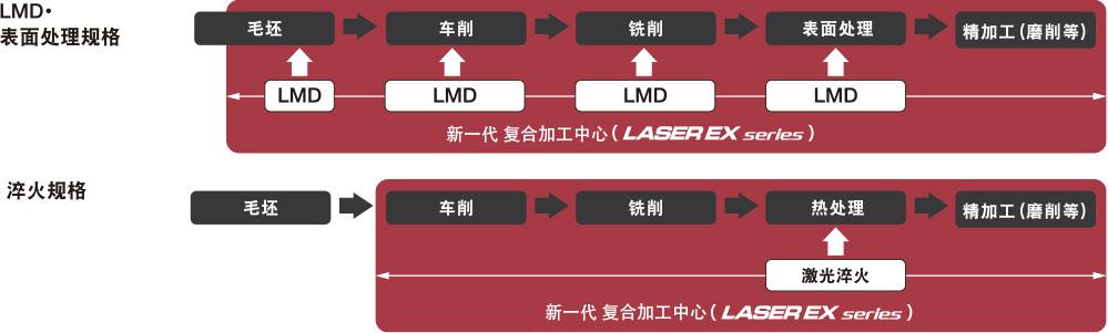 LASER EX系列掀起的制造创新