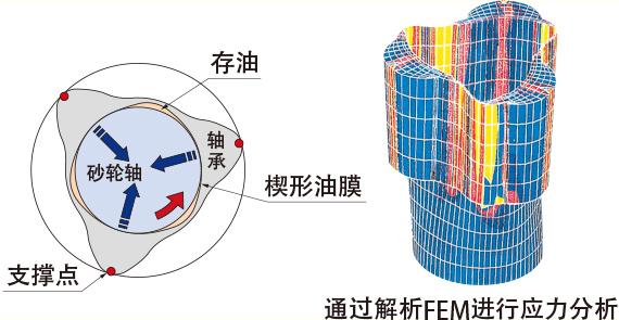 采用动压轴承结构,兼顾重磨削和高精度加工,加工时间缩短