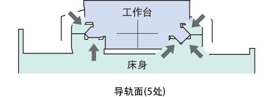 传统的OKUMA式5面静压导轨面