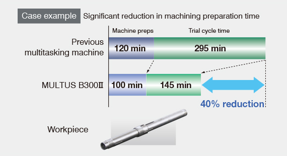 Case example Significant reduction in machining preparation time  40% reduction