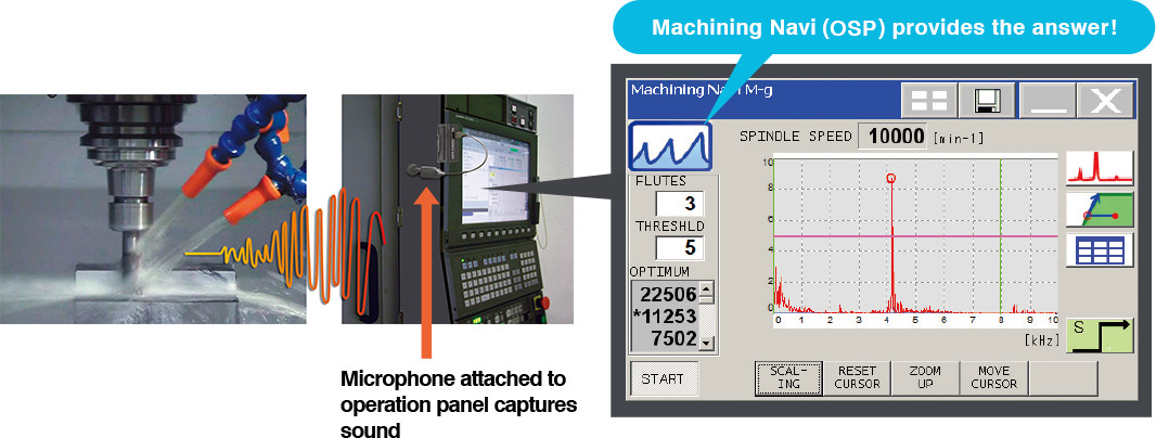 Machining Navi (OSP) provides the answer!