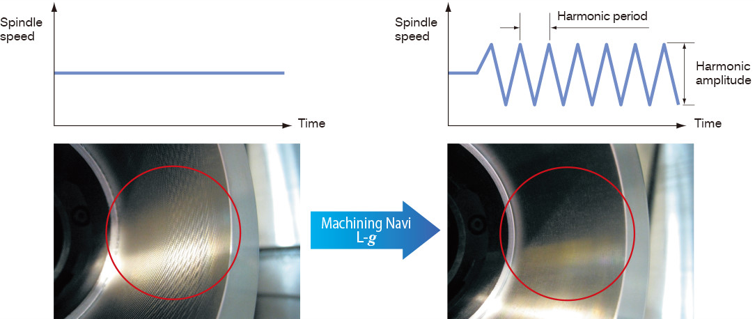 Chatter in a lathe can be suppressed by changing spindle speeds to the ideal amplitude and wave cycle