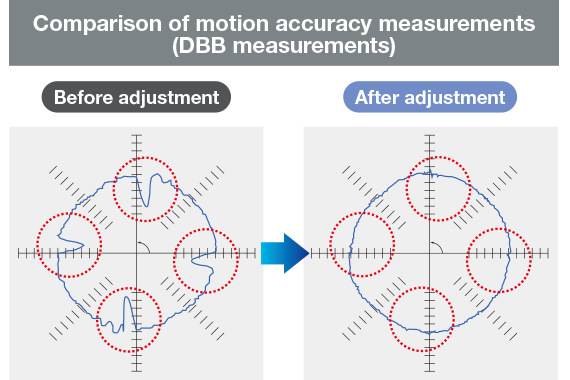 Comparison of motion accuracy measurements (DBB measurements)