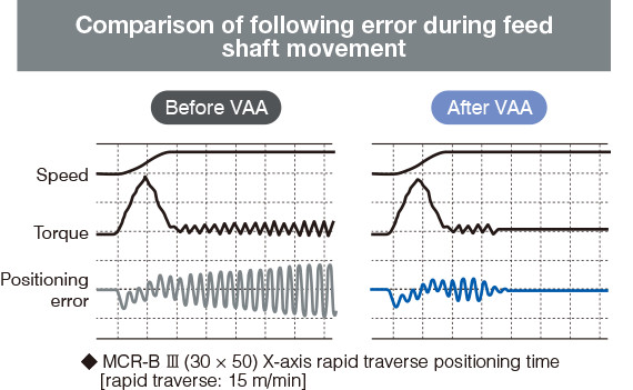 Comparison of following error during feed shaft movement