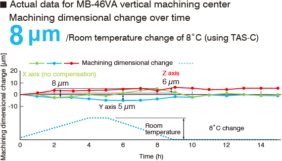 Actual data for MB-46VA vertical machining center
