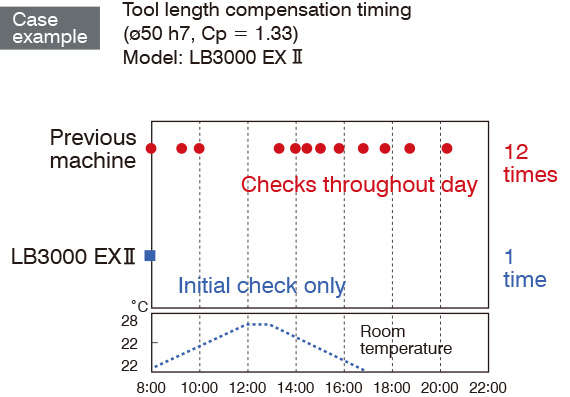 Case example Tool length compensation timing (ø50 h7, Cp = 1.33) Model: LB3000 EX Ⅱ