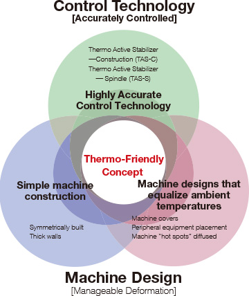 Thermo-Friendly Concept