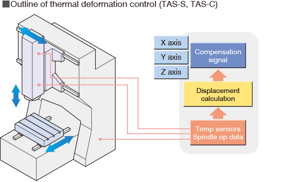 Outline of thermal deformation control (TAS-S, TAS-C)