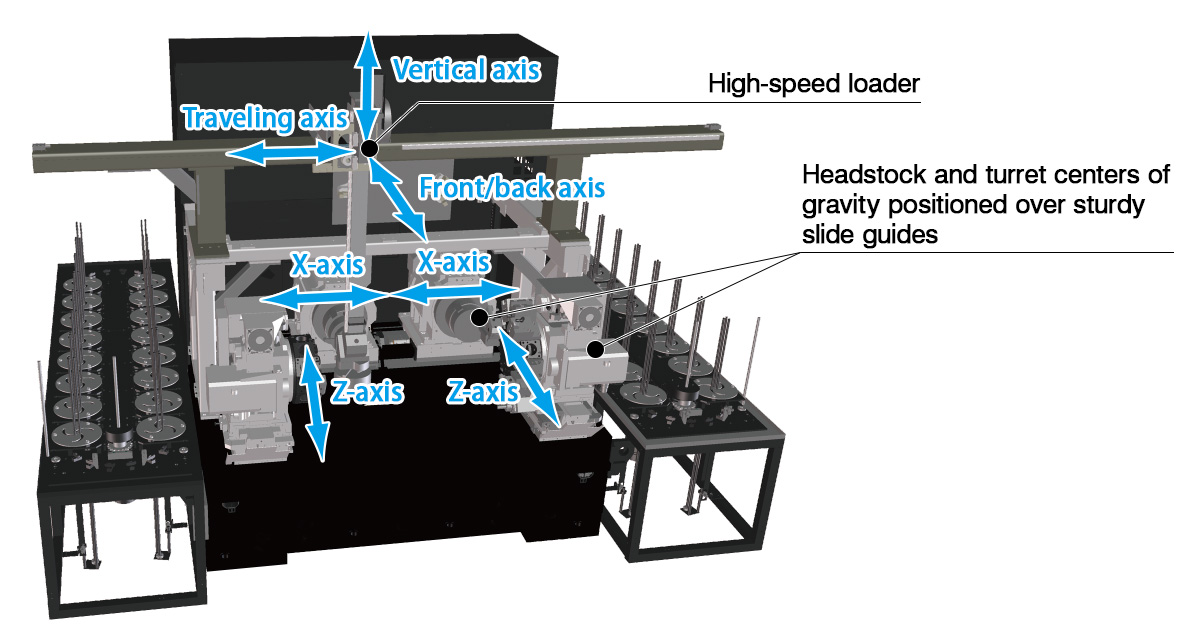 Headstock and turret centers of gravity positioned over sturdy slide guides