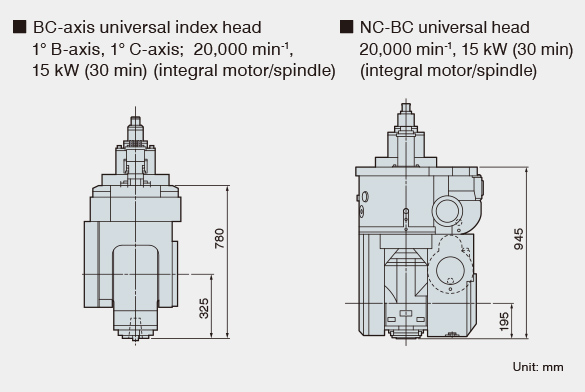 The swivel type laser sensor is mounted behind the table near the cutting point (Optional)