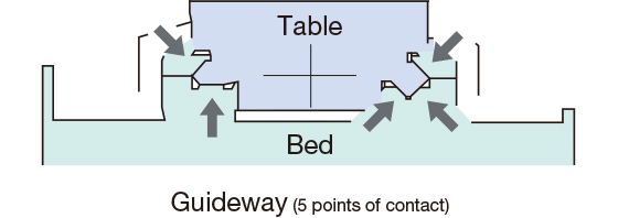 Guideway (5 points of contact)
