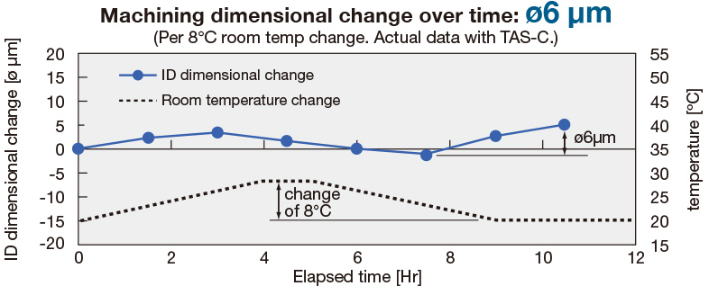 Machining dimensional change over time: ø6 μm(Per 8℃ room temp change. Actual data with TAS-C.)