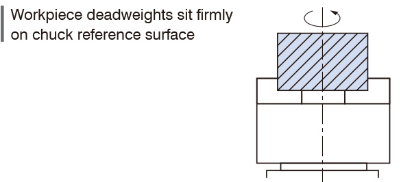 Workpiece deadweights sit firmly on chuck reference surface