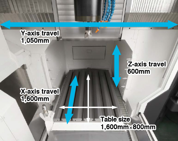 Y-axis travel 1,050mm,X-axis travel 1,600mm,Z-axis travel 600mm,Table size 1,600×800mm