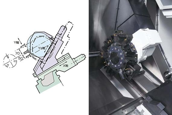Y軸機能で完全工程集約、Y軸機能で完全工程集約