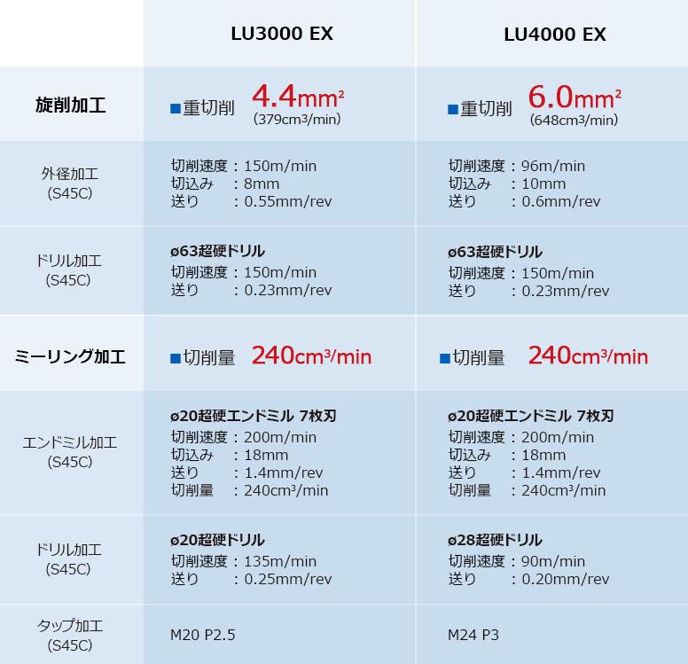 LU3000 EX、LU4000 EXの実績値